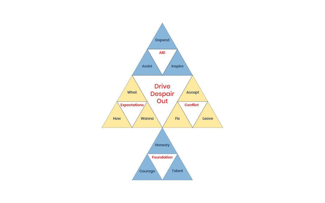 Power of Three Diagram